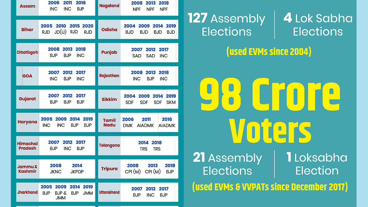 ECI underlines EVM is old warhorse, eludes questions on its vulnerability