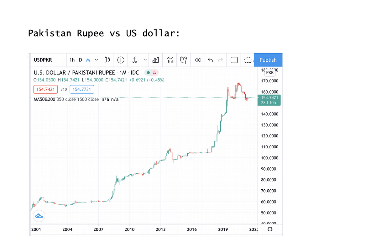 Depreciation of the Rupee is the bullet the Modi Government must bite now