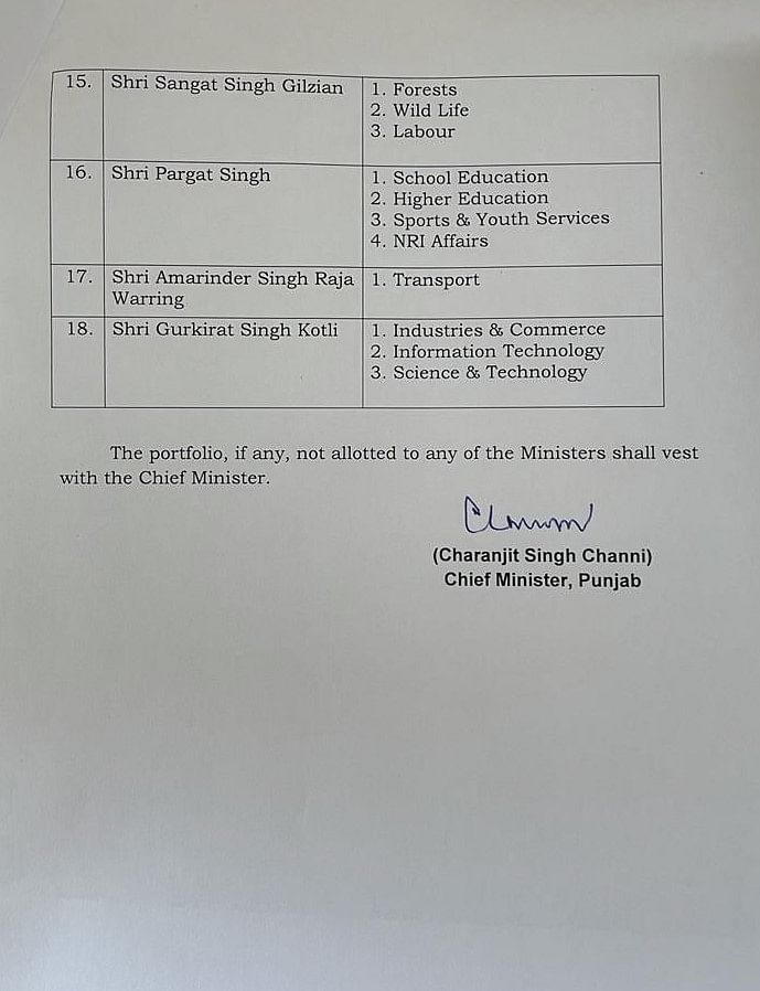 Punjab cabinet: Portfolios allocated to 15 newly inducted ministers in Charanjit Singh Channi's cabinet