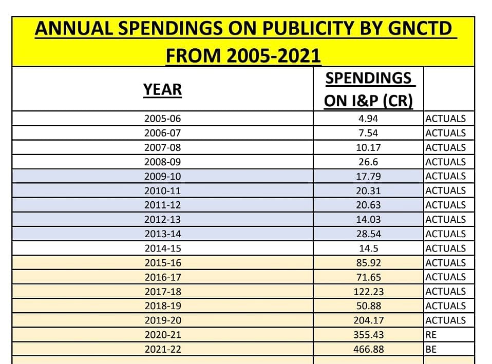 Spend on Information and Publicity based on budget documents