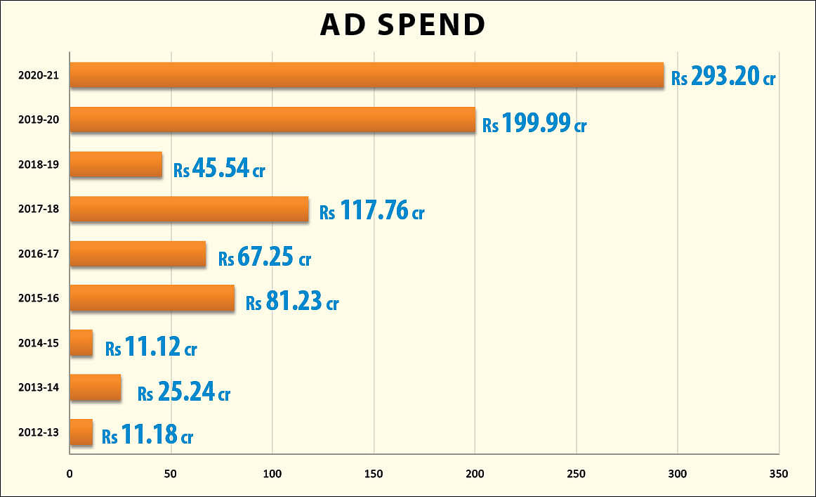 The ad spend according to the RTI response