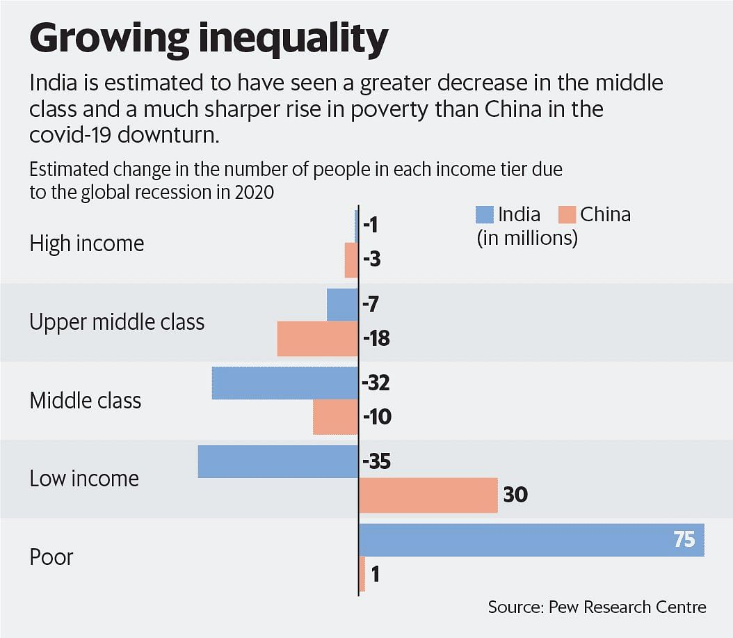 Comparison between India and China