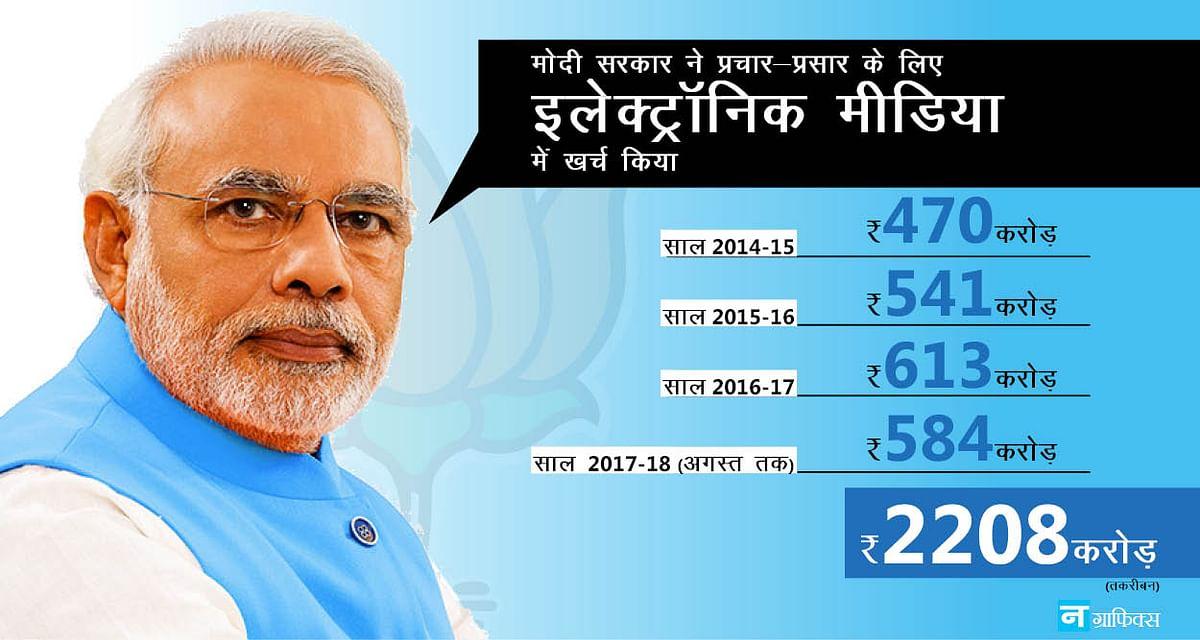 मोदी सरकार ने 4 चार साल में  पब्लिसिटी पर  खर्च कर दिए ₹ 5000 करोड़, मनमोहन ने तो 10 साल में भी नहीं किए थे