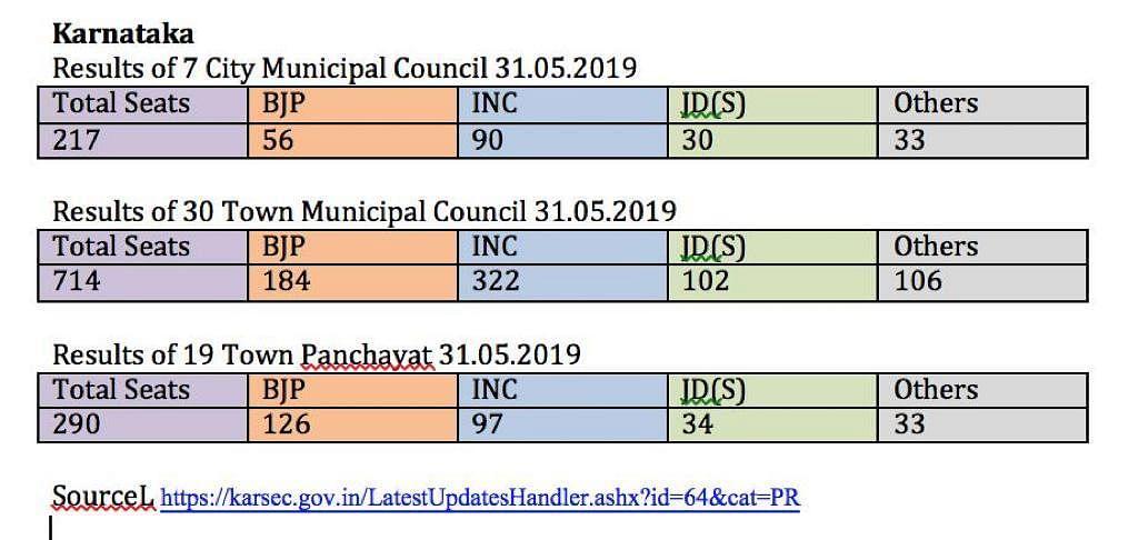 कर्नाटक निकाय चुनाव में डूब गई बीजेपी की लुटिया, कांग्रेस ने लहराया परचम, लोकसभा चुनाव के नतीजों पर उठे सवाल
