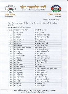 बिहार चुनाव: बीजेपी के हमलों के बीच LJP ने जारी की दूसरी सूची, 53 प्रत्याशियों का ऐलान