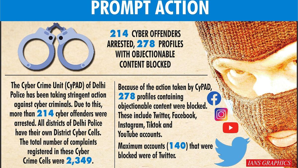 दिल्ली पुलिस ने साइबर अपराध पर कसी नकेल! 214 से अधिक अपराधी गिरफ्तार, 278 प्रोफाइल ब्लॉक