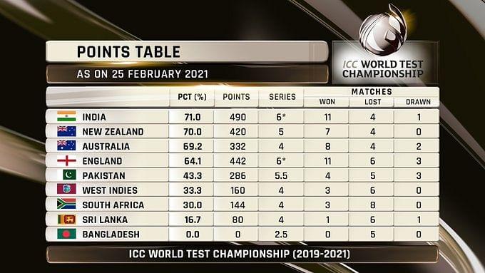 भारत विश्व टेस्ट चैंपियनशिप फाइनल से महज एक ड्रॉ दूर, इंग्लैंड की उम्मीदें हुईं खत्म