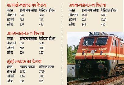 कोरोना को 'उत्सव' की तरह मना रेलवे वसूल रहा दोगुना किराया, फेस्टिवल स्पेशल के नाम पर यात्रियों से लूट