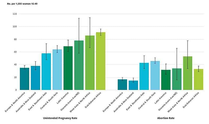 Unintended pregnancy and abortion rates by region.