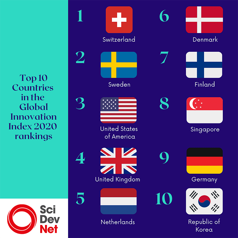 Top 10 Countries in the Global Innovation Index 2020 rankings.