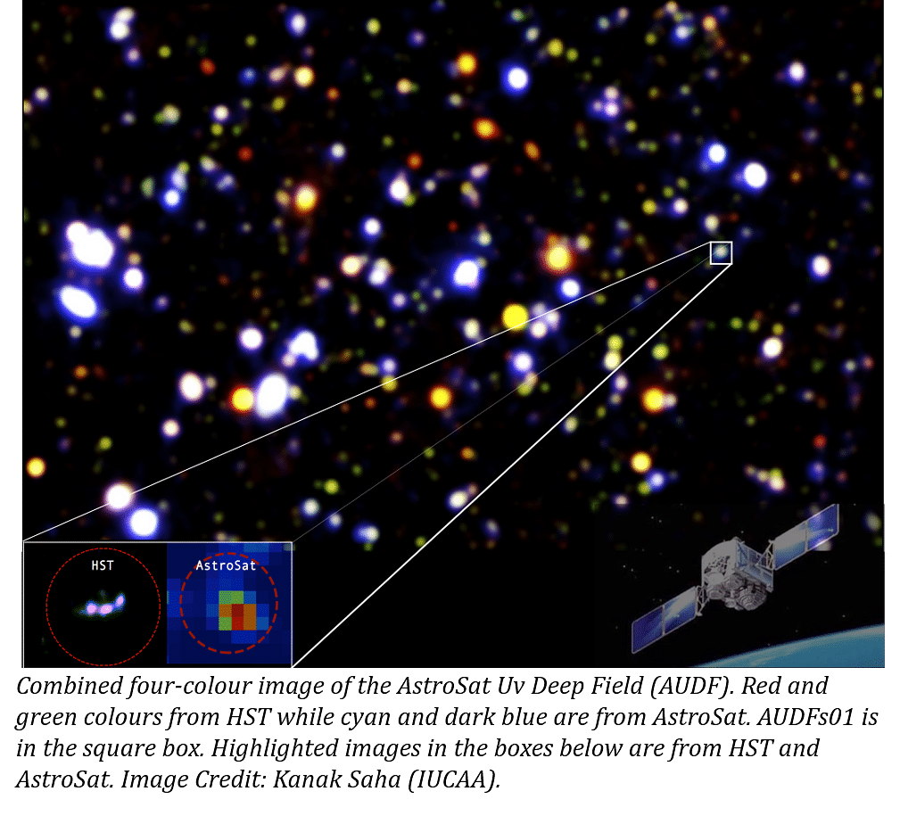 India's AstroSat discovers one of the earliest galaxies in extreme-Ultraviolet light