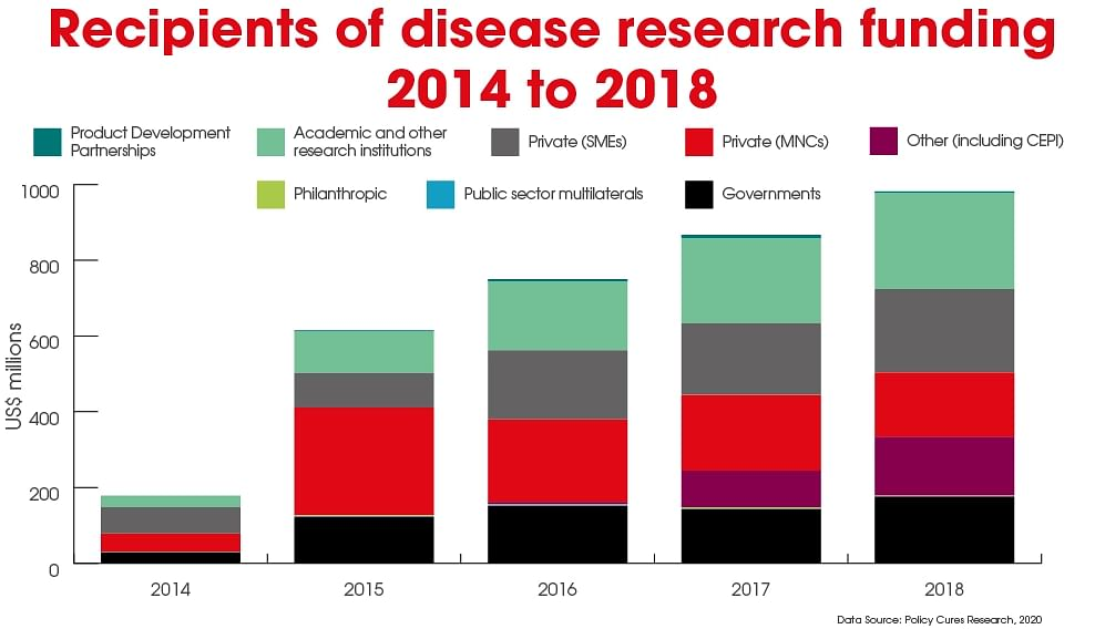 Recipients of emerging infectious diseases R&D funding, which largely comes from high income countries, include academic and research institutes, private small and medium-sized enterprises (SMEs) and multinational companies.