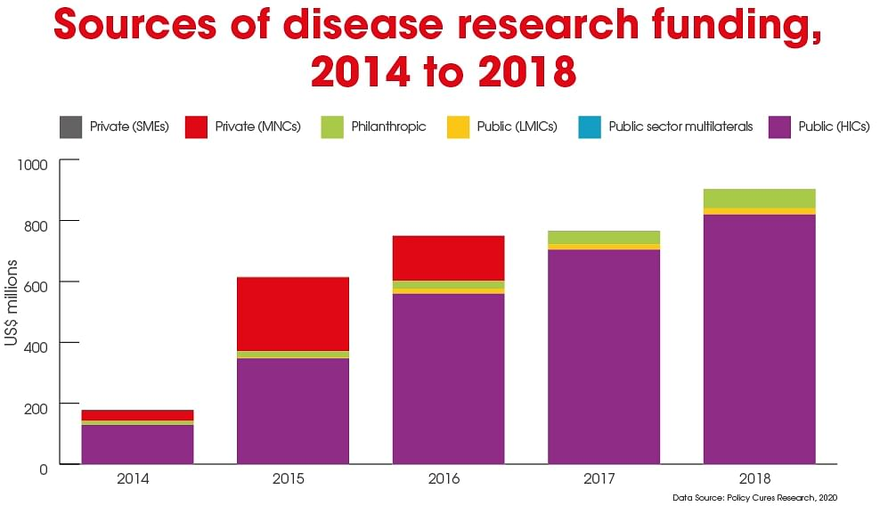 Multinational companies' (MNCs) funding of emerging infectious diseases research has been outstripped by money coming from public bodies in high income countries (HICs).