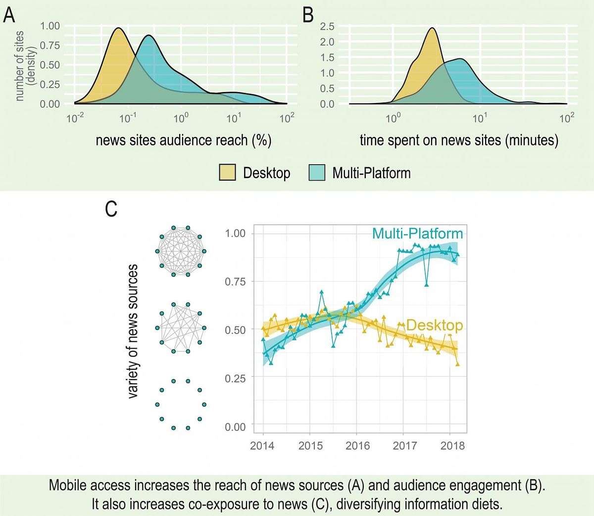 Mobile access increases the reach of news sources and audience engagement. It also increases co-exposure to news, diversifying information diets.