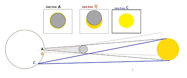 All you wanted to know about annular solar eclipse of December 26