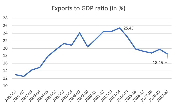 Figure 1. Source: Centre for Monitoring Indian Economy