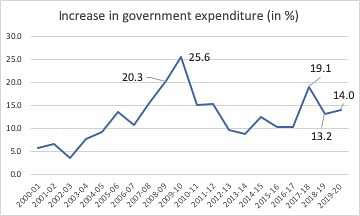 Figure 3. Source: Centre for Monitoring Indian Economy