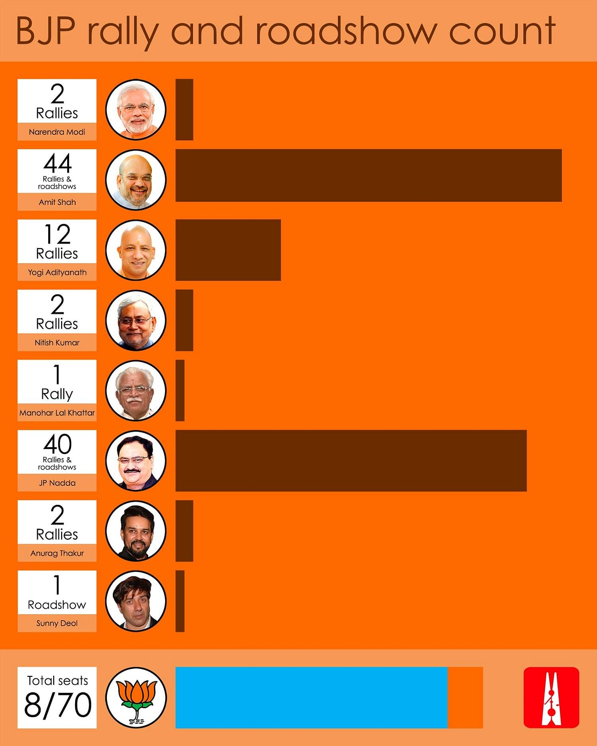 Three charts on Congress, BJP and AAP's star campaigners in Delhi