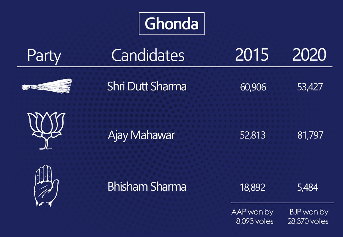 Why AAP lost six of its 2015 seats to BJP