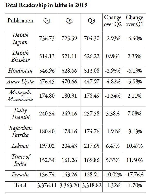 Note: Only main editions of the newspapers were considered. Source: Indian Readership Survey.
