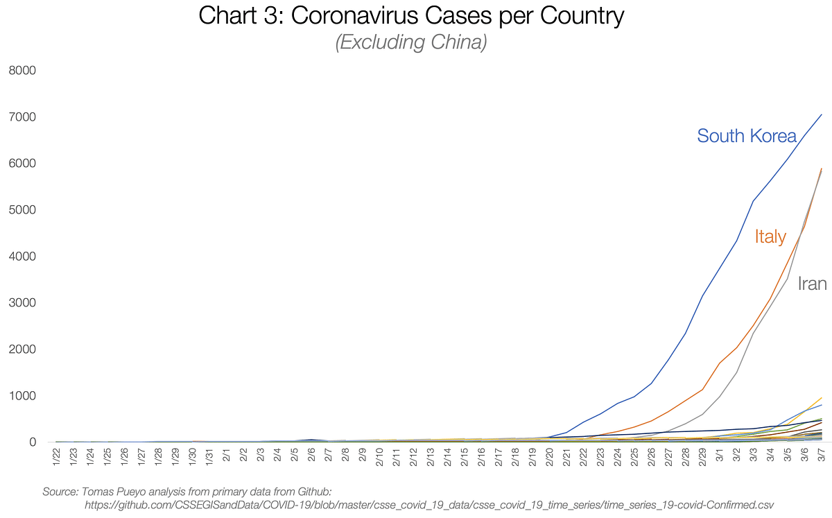 Coronavirus is coming for you. Act now