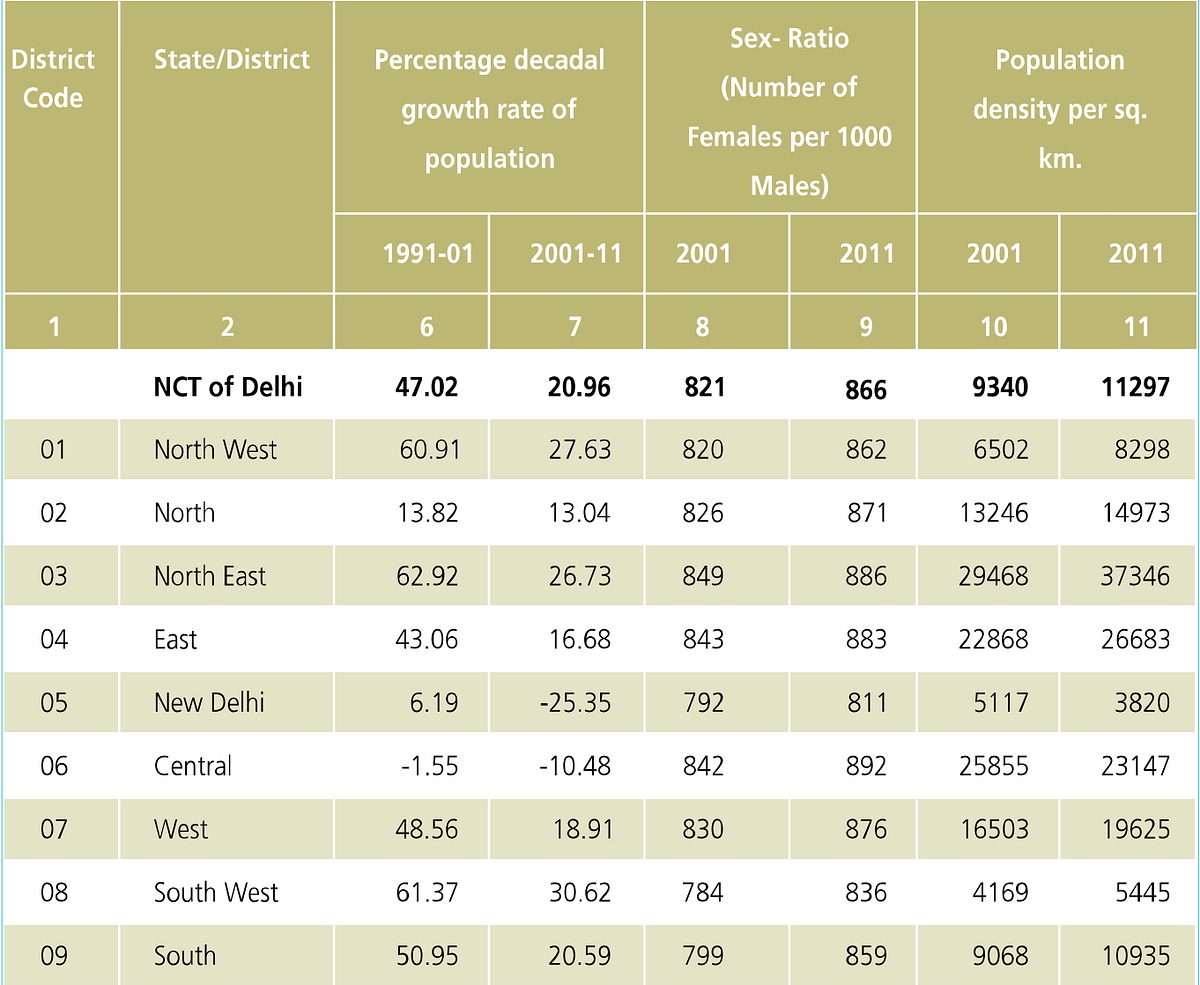 Population density of Delhi by district. The districts of Shahdara and South East Delhi were carved out in 2012.