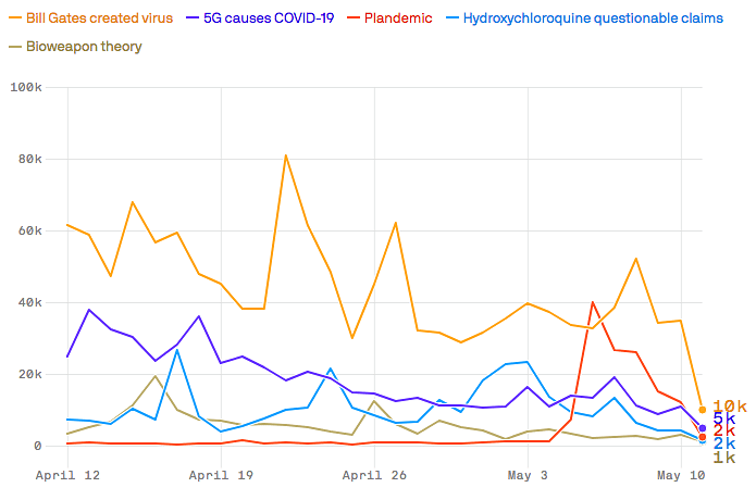 Mentions of a few conspiracy theories over the last one month.