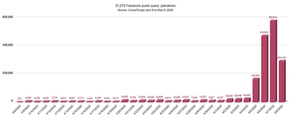 Facebook posts containing the keyword 'Plandemic' from April 8 to May 8, 2020.
