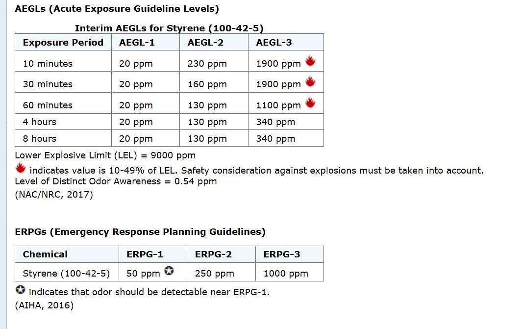Figure 2 ERPG Guidelines