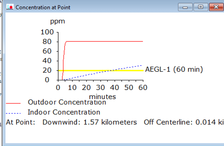 Figure 4 Indoor concentration outside core area