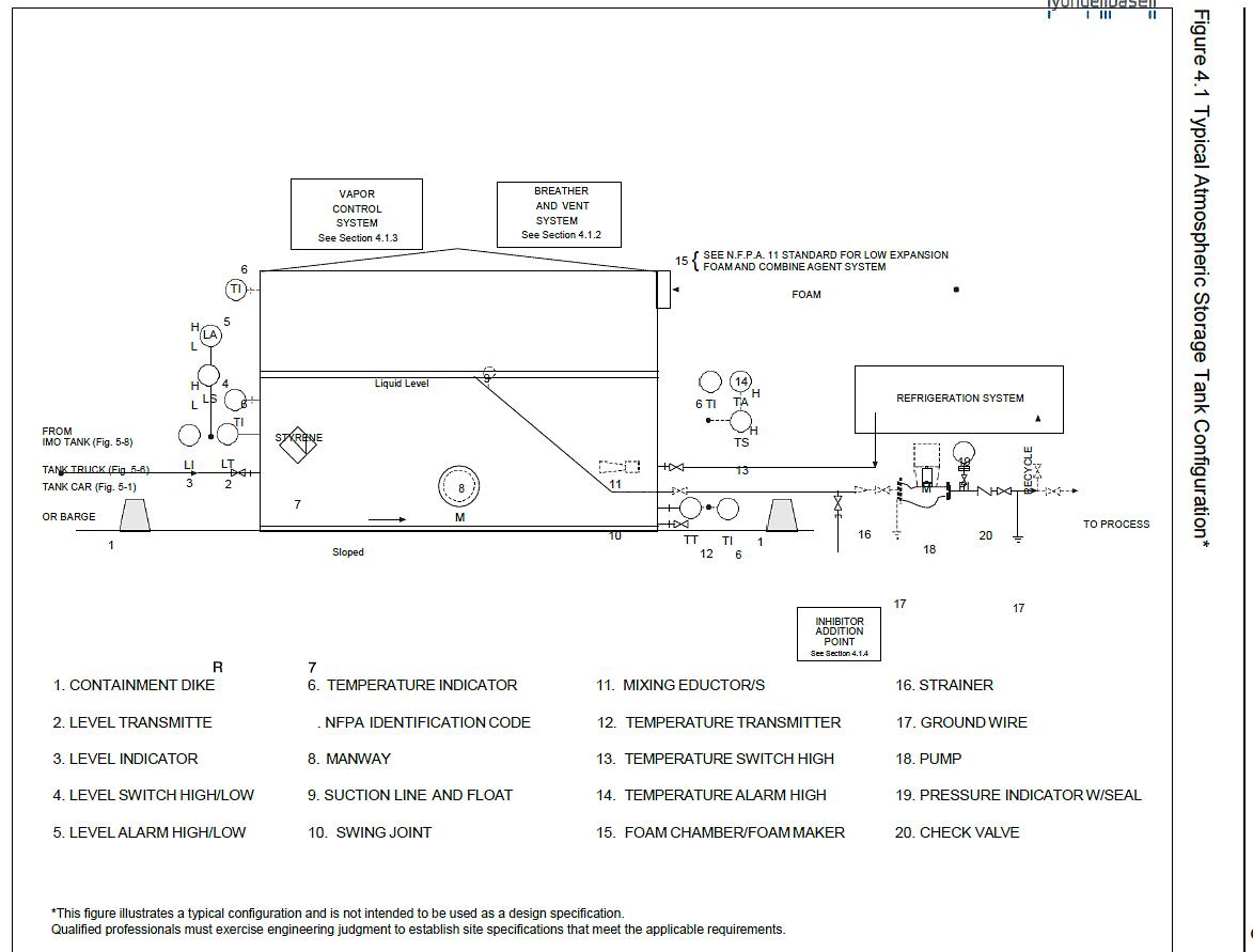 Figure 1 Typical Styrene Storage Configuration