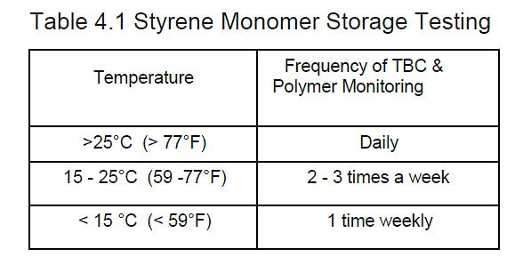 Table 1 Storage Testing Time