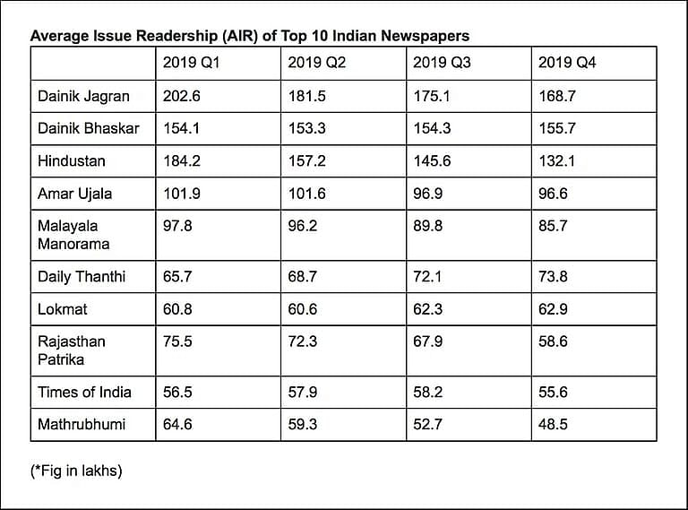 Source: Indian Readership Survey. In the case of dailies, average issue readership is the number of readers who read the newspaper the day before.