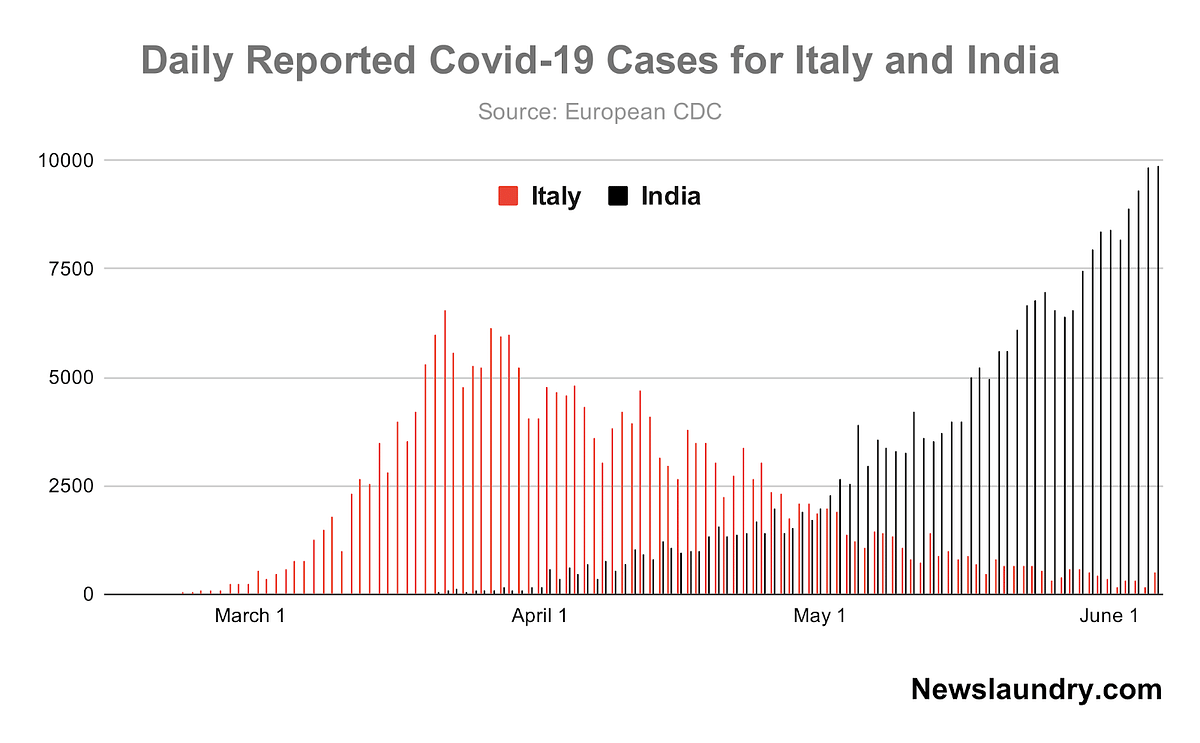 Covid-19 cases reported by Italy and India from mid-February to June 2020.