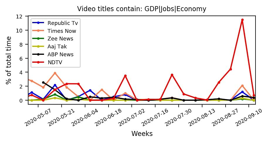Figure 2. Percentage of time spent by major primetime news channels on economy and jobs based on the videos uploaded on YouTube.