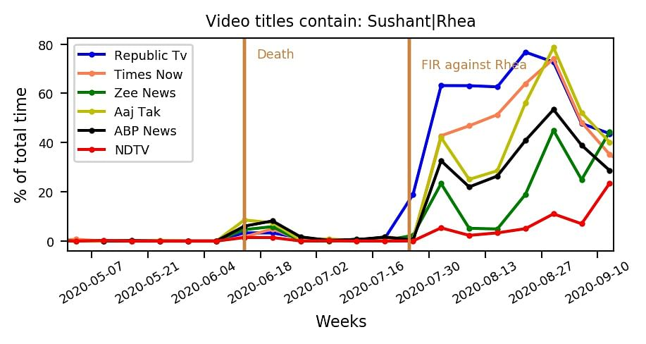 Figure 1. Percentage of time spent by major primetime new channels on Sushant Singh Rajput's case based on videos uploaded on YouTube.