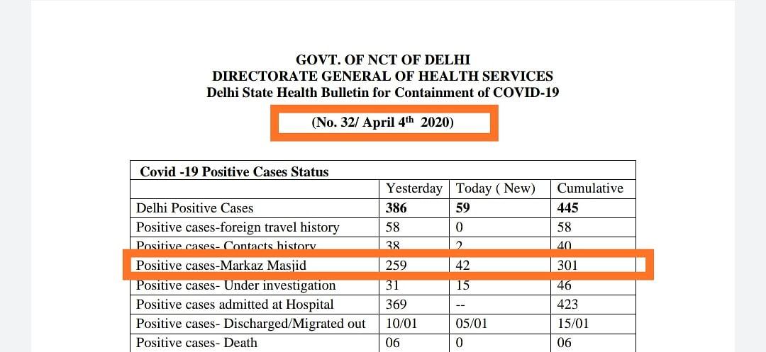 चार अप्रैल को आज तक और दिल्ली सरकार के हेल्थ बुलेटिन में मरकज से निकले कोरोना मरीजों की संख्या अलग-अलग है.