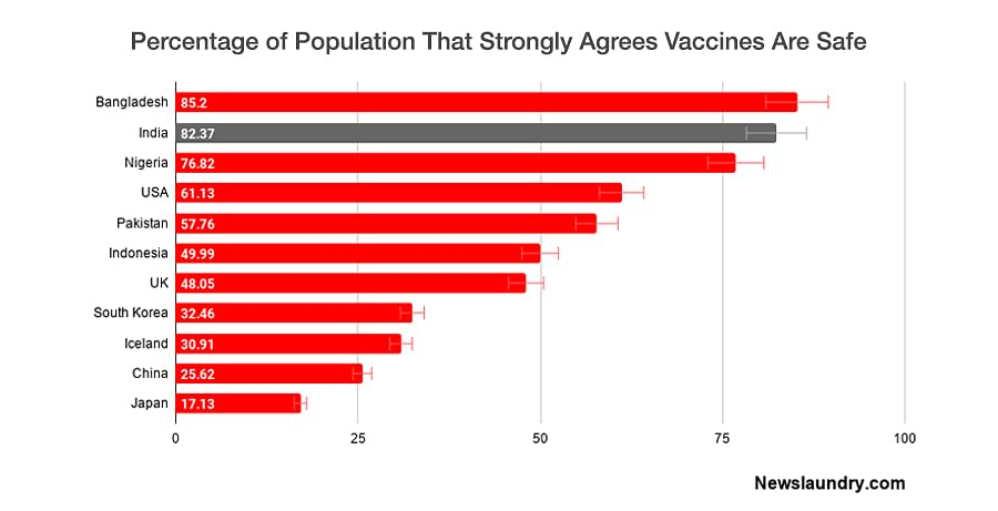 Percentage of population that believes vaccines are safe. Source: The Lancet