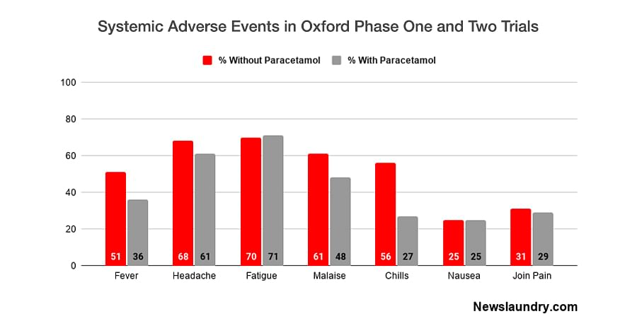 Percentage of participants that experienced some adverse effects. Source: The Lancet