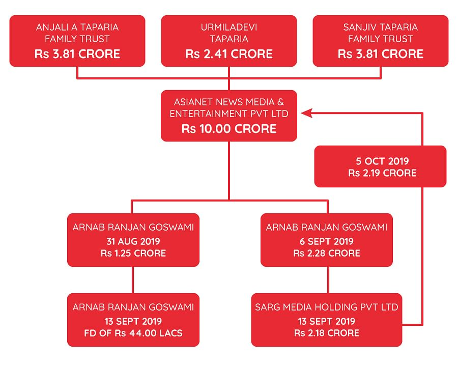 The flow of funds as described in the interim forensic report.