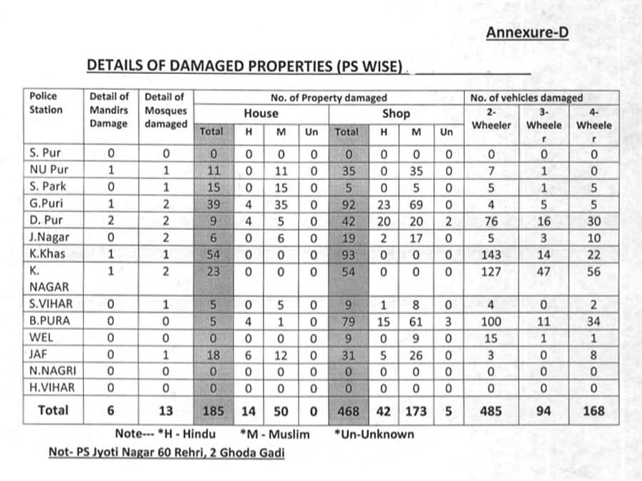 Information on damaged properties in the Delhi carnage in a Delhi police affidavit in the Delhi High Court.
