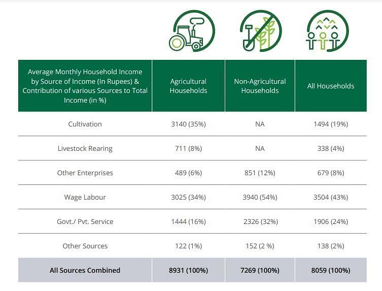 नाबार्ड द्वारा 16 अगस्त 2018 को जारी किया गया था किसानों की आय को लेकर रिपोर्ट