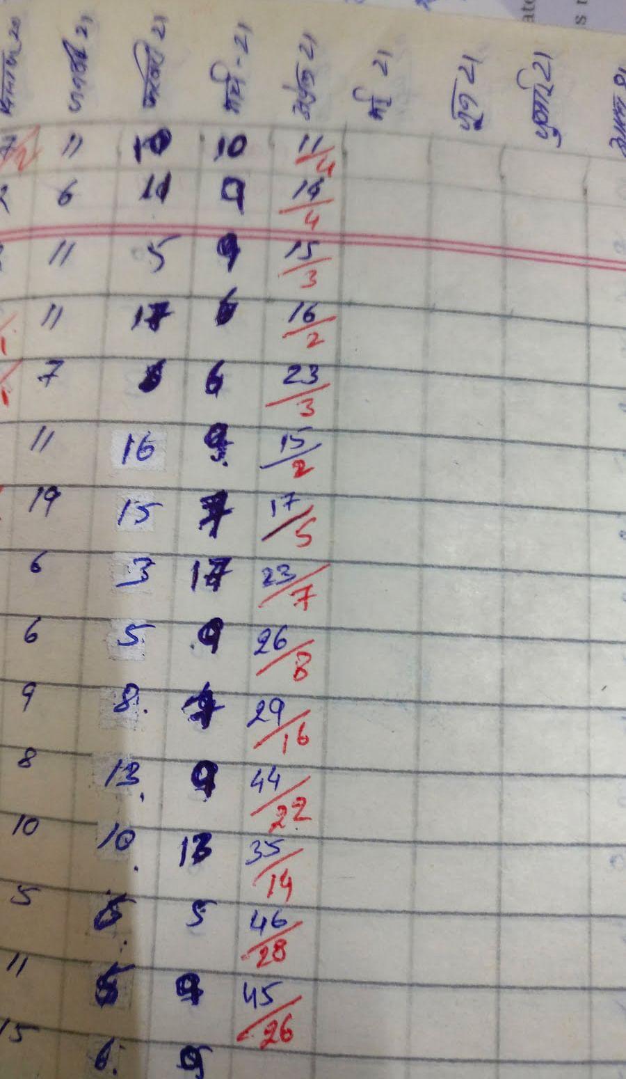 नीला पेन से कुल लाशों को लिखा गया हैं और लाल पेन से कोविड से हुई मौतें.