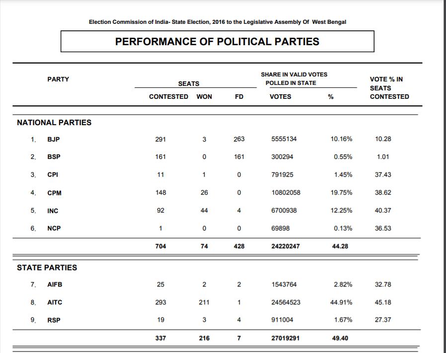 2016 विधानसभा चुनाव के आंकड़े