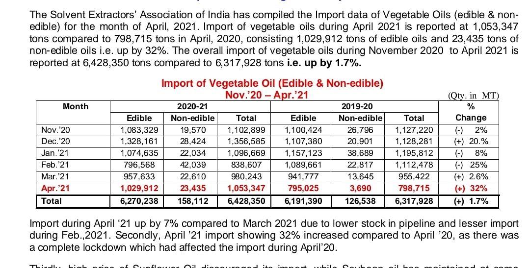 सॉल्वेंट एक्सट्रैक्टर्स एसोसिएशन ऑफ़ इंडिया द्वारा जारी आयात के आंकड़े