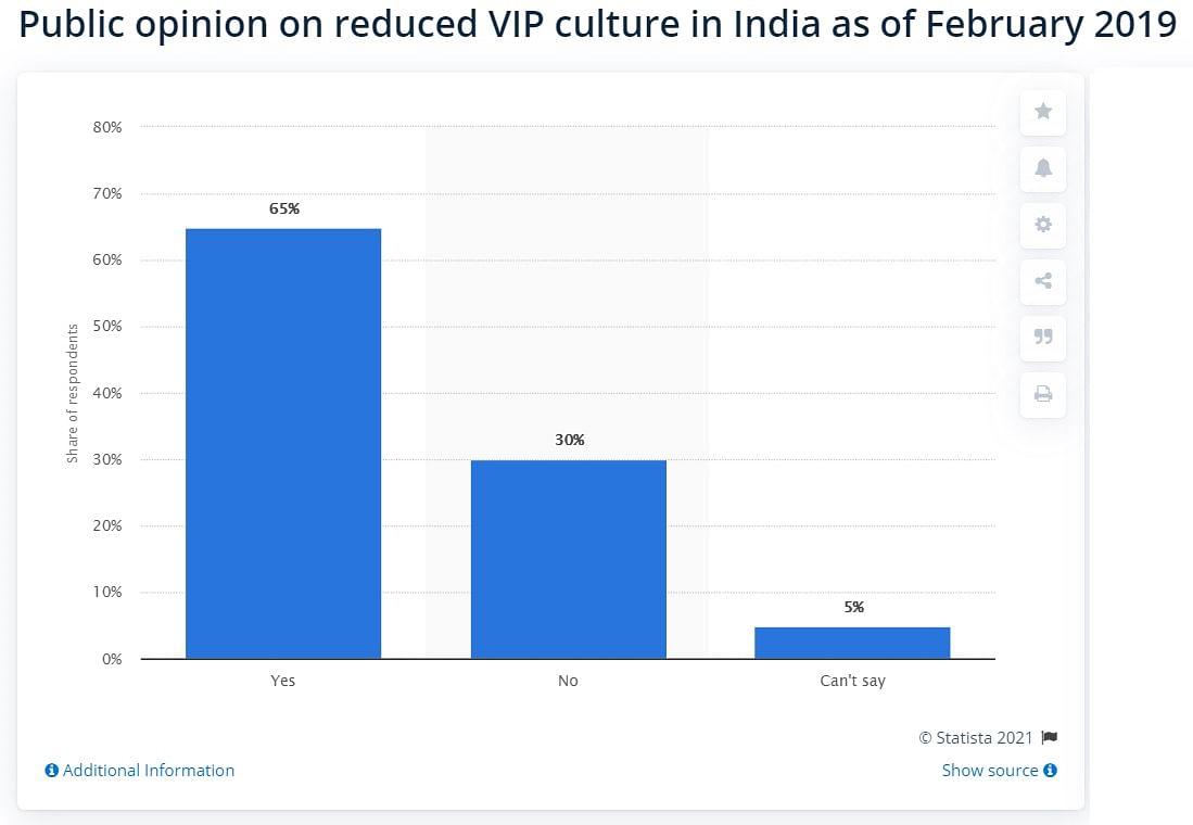 देश में वीआईपी संस्कृति कम हुई है