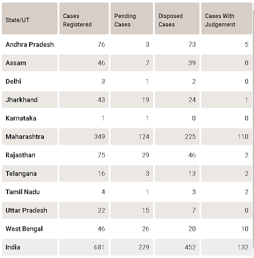 2015 से पहले दर्ज मामले