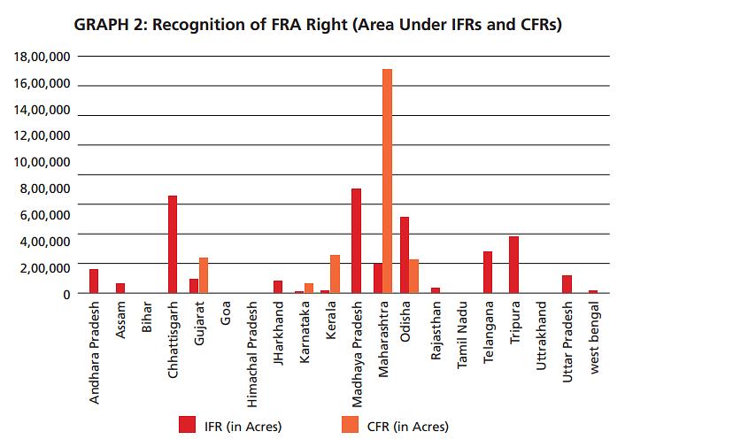 एफआरए को लेकर 2016 में तैयार की गई प्रॉमिस एंड परफॉर्मेंस रिपोर्ट से लिया गया ग्राफ, दिसंबर 2020 तक उत्तराखंड में 6,665 दावों में से मात्र 145 पर हक दिया गया