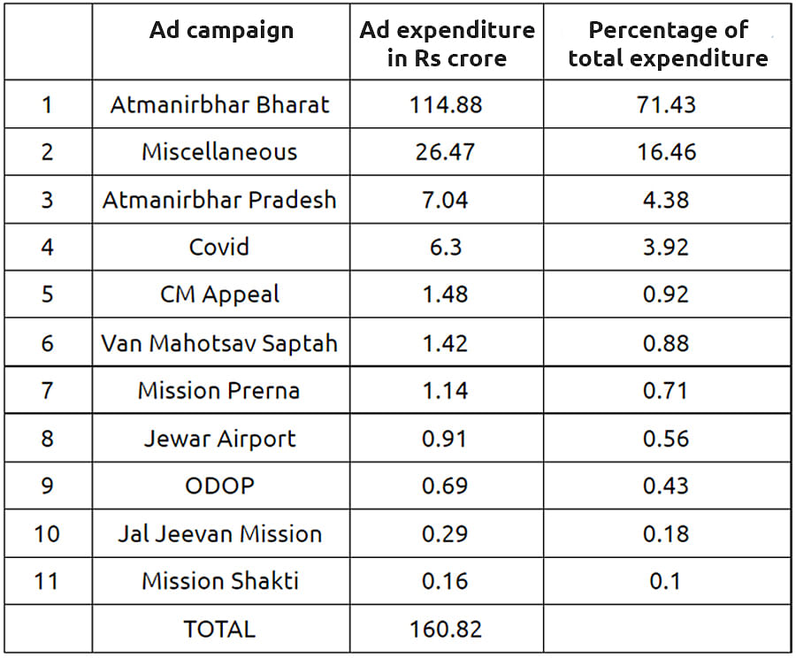 Adityanath government's ad allocation for TV news channels from April 2020 to March 2021.