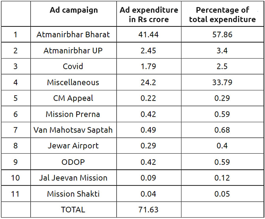 Adityanath government's ad allocation to regional news channels from April 2020 to March 2021.